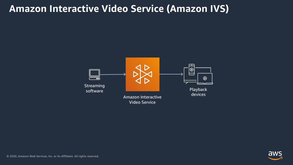 Amazon IVS