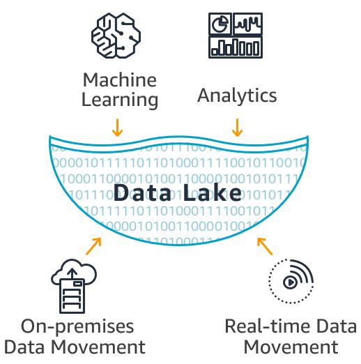 DATA LAKE-1