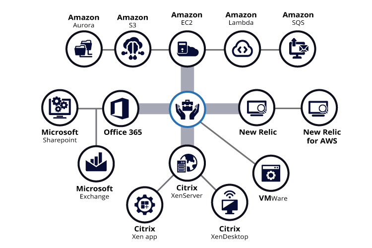 Diagrama-Productos-(new-relic).png