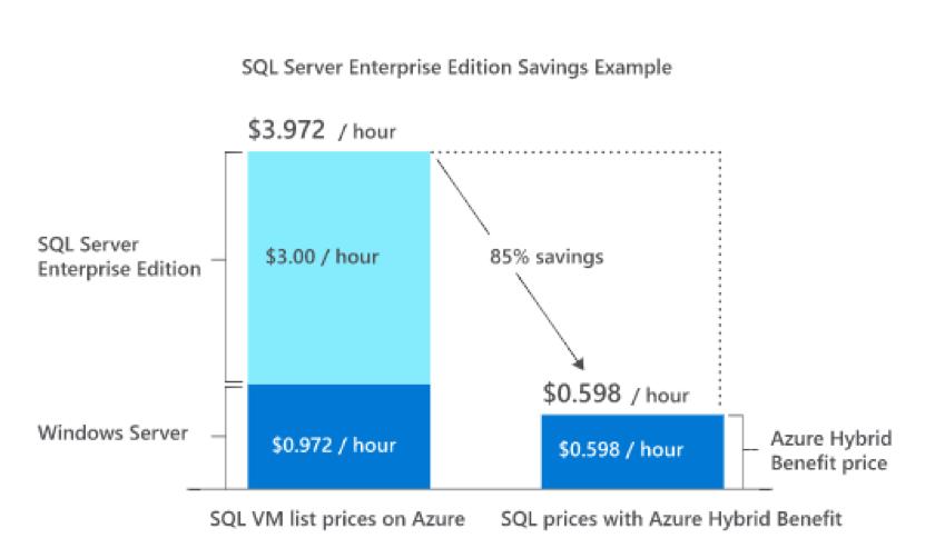 SQL server con Azure