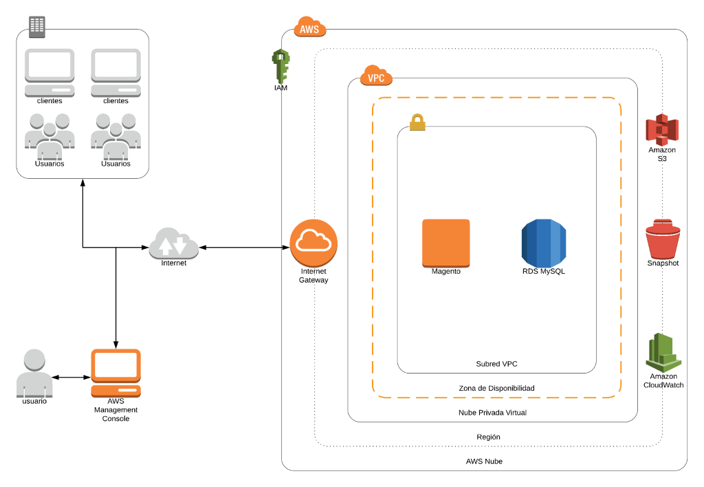 Diagrama_arquitectura_MAVI