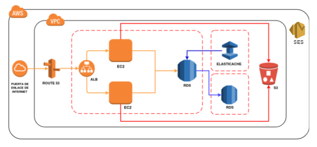 Diagrema de arquitectura AmazonRDS-FINVIVIR