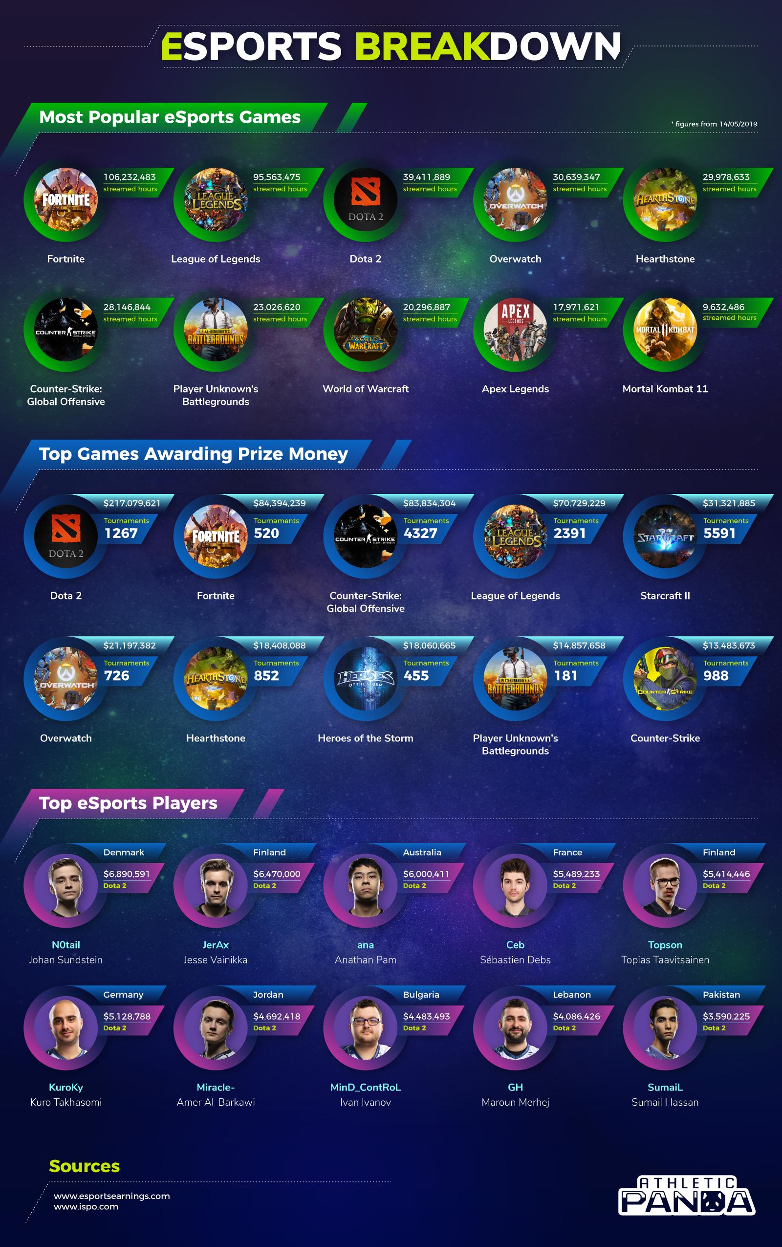 eSports-Breakdown