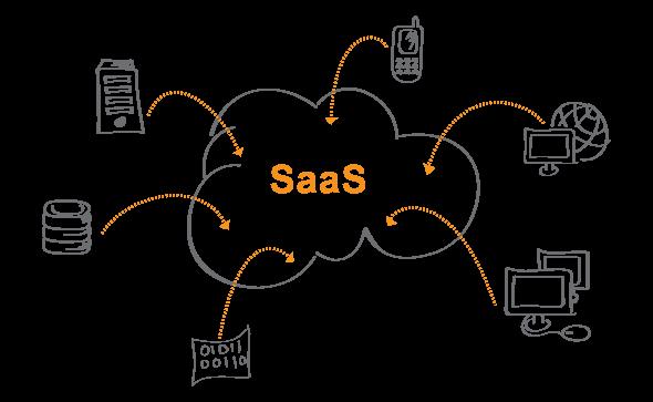 SAAS-Cloud Computing(1)