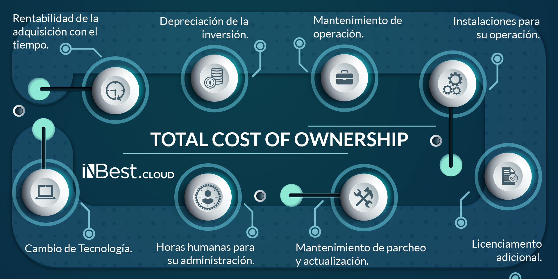 iNBest_Cloud_totalCostOwnership