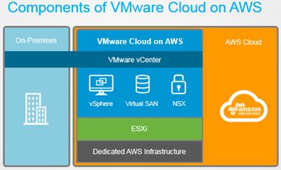 Componentes de VMware Clouod en AWS México