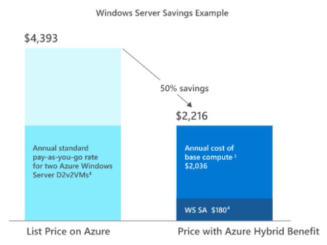 Windows Server con Azure